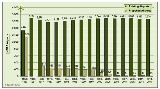 NPIAS airports over time